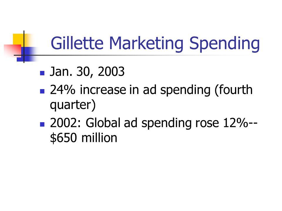 Gillette Marketing Spending Jan. 30, 2003 24% increase in ad spending (fourth quarter) 2002: Global ad spending rose 12%-- $650 million