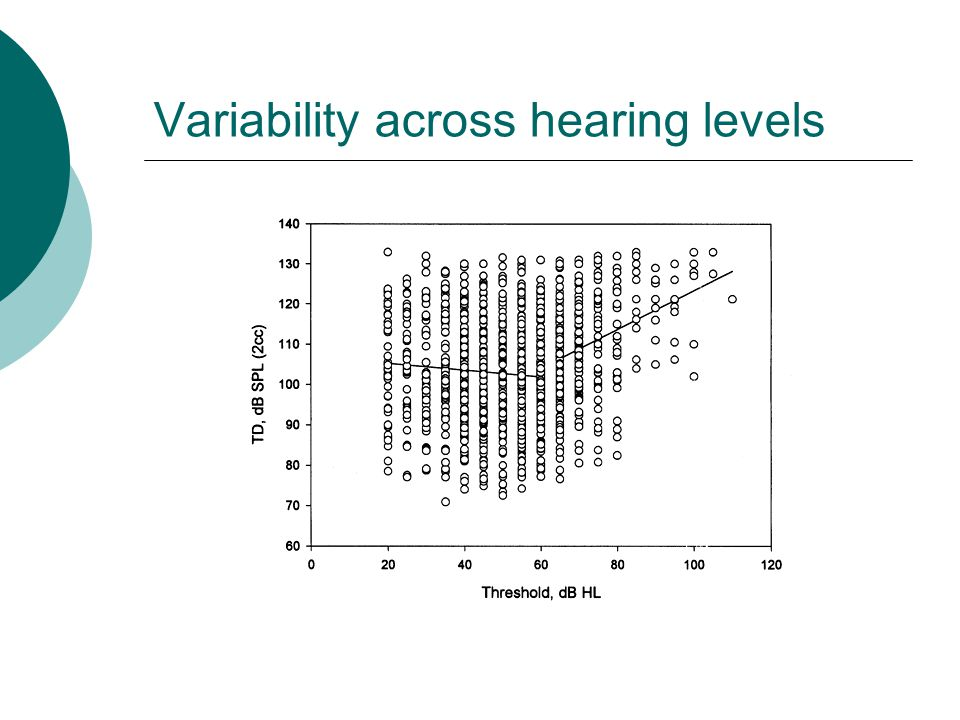 Variability across hearing levels
