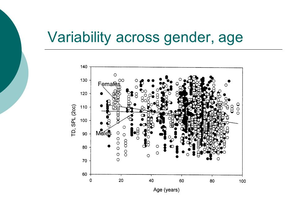 Variability across gender, age