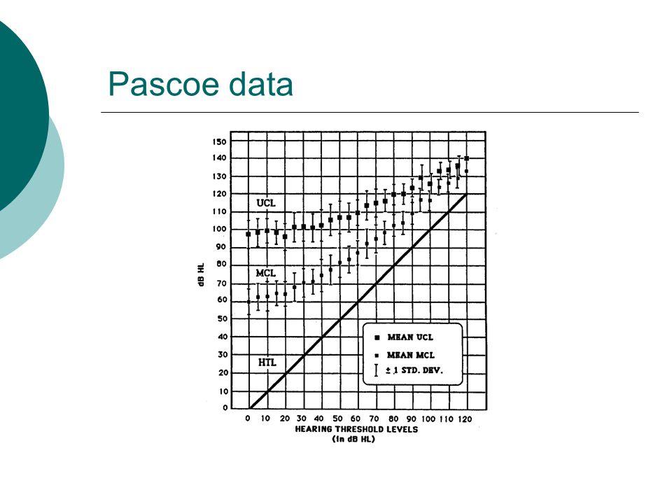 Pascoe data