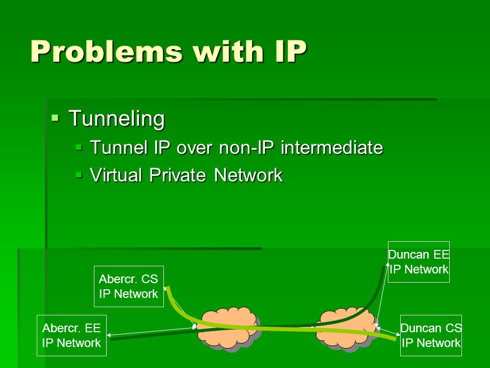 Problems with IP Tunneling Tunneling Tunnel IP over non-IP intermediate Tunnel IP over non-IP intermediate Virtual Private Network Virtual Private Net