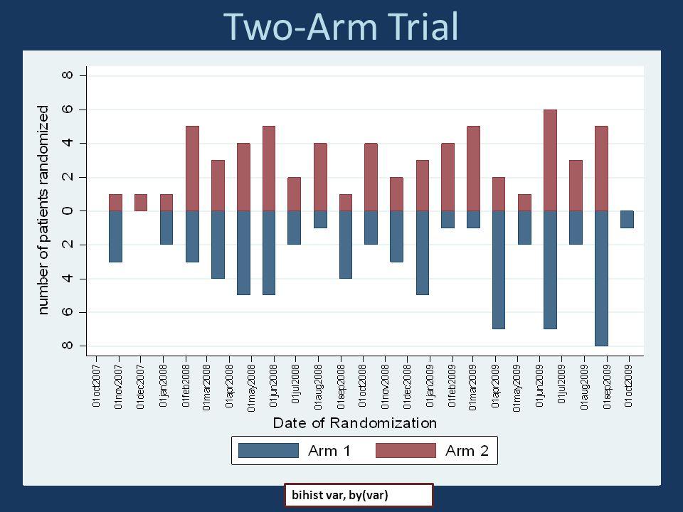 Two-Arm Trial bihist var, by(var)
