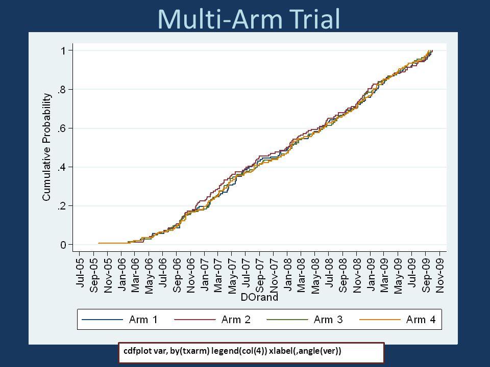 Multi-Arm Trial cdfplot var, by(txarm) legend(col(4)) xlabel(,angle(ver))