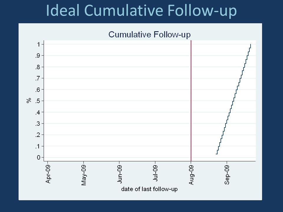 Ideal Cumulative Follow-up