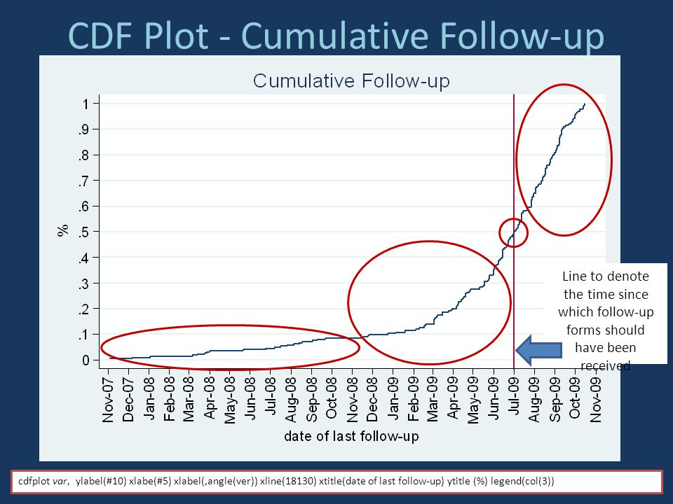 CDF Plot - Cumulative Follow-up Line to denote the time since which follow-up forms should have been received cdfplot var, ylabel(#10) xlabe(#5) xlabel(,angle(ver)) xline(18130) xtitle(date of last follow-up) ytitle (%) legend(col(3))