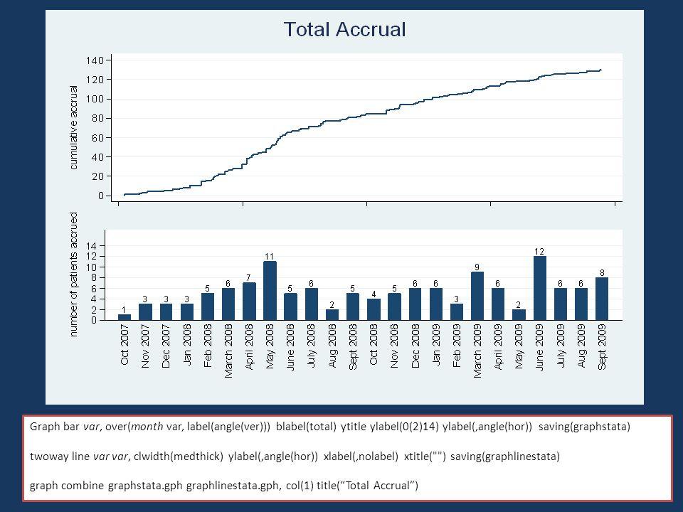 Graph bar var, over(month var, label(angle(ver))) blabel(total) ytitle ylabel(0(2)14) ylabel(,angle(hor)) saving(graphstata) twoway line var var, clwi