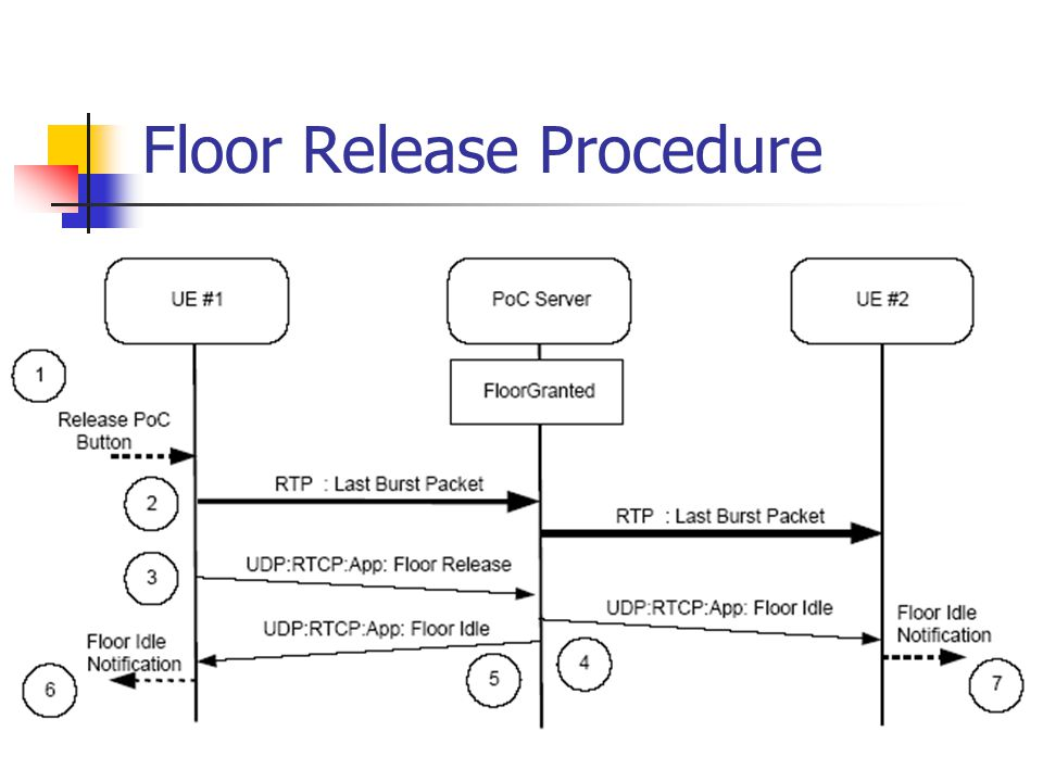 Floor Release Procedure