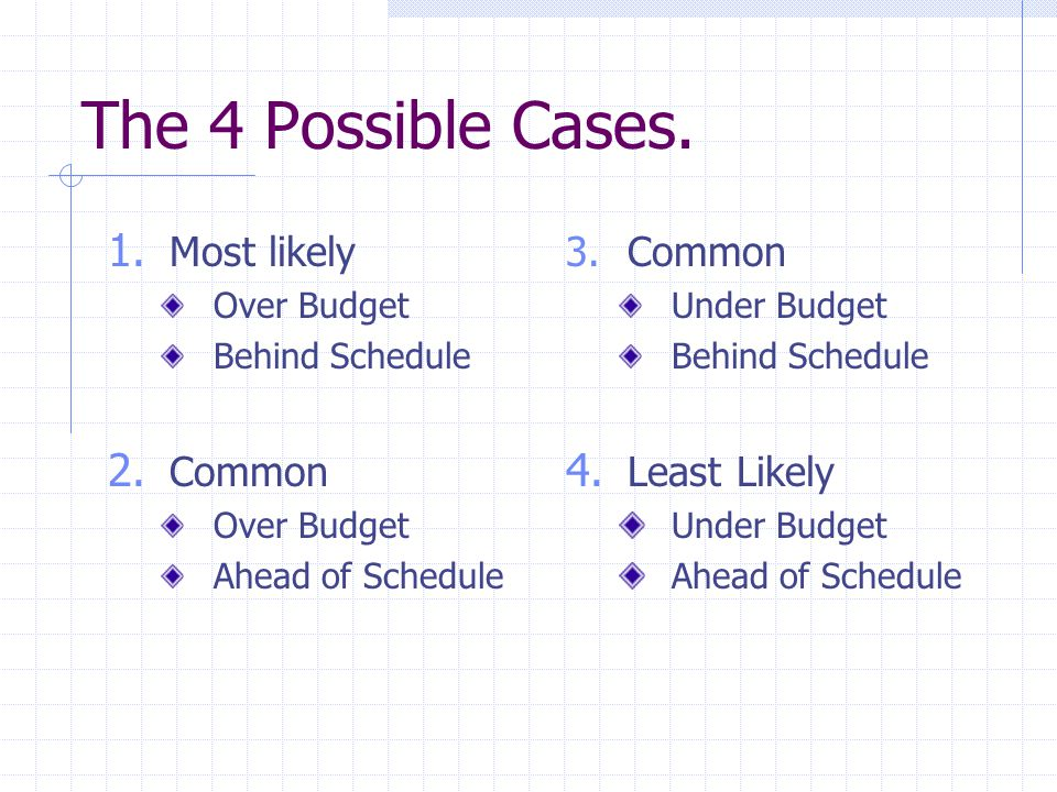 The 4 Possible Cases. 1. Most likely Over Budget Behind Schedule 2. Common Over Budget Ahead of Schedule 3.Common Under Budget Behind Schedule 4. Leas