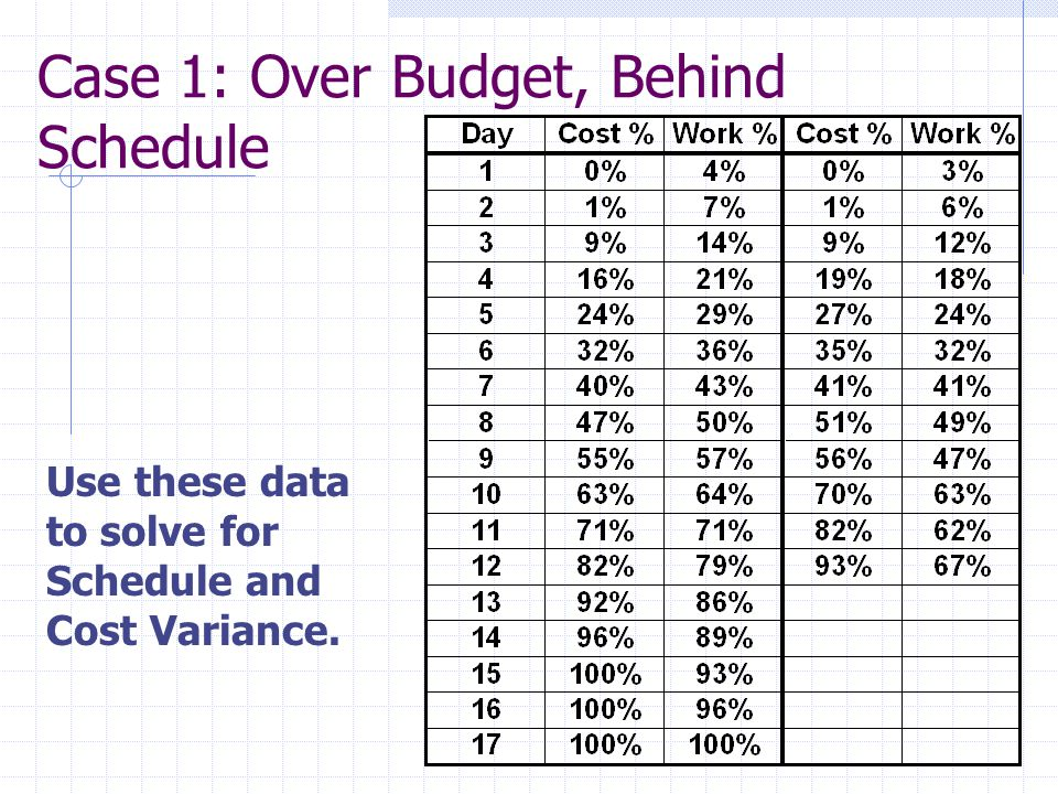 Case 1: Over Budget, Behind Schedule Use these data to solve for Schedule and Cost Variance.