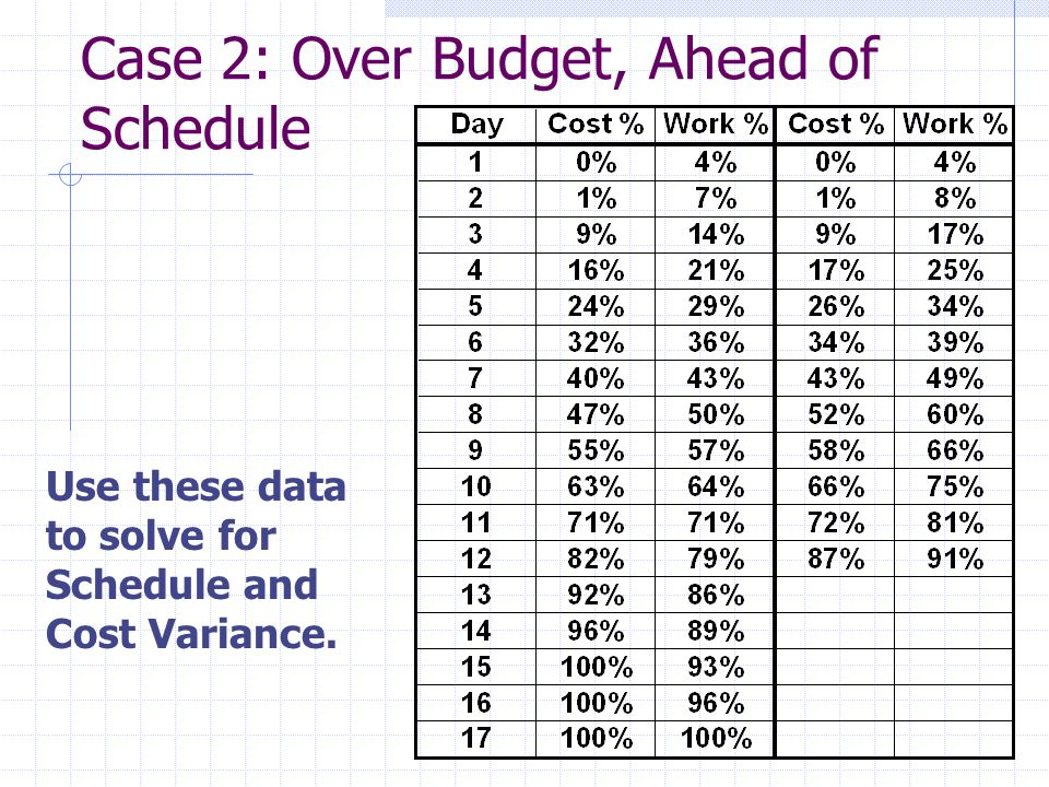 Case 2: Over Budget, Ahead of Schedule Use these data to solve for Schedule and Cost Variance.
