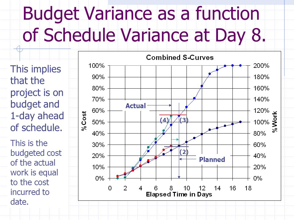 Budget Variance as a function of Schedule Variance at Day 8. This implies that the project is on budget and 1-day ahead of schedule. This is the budge
