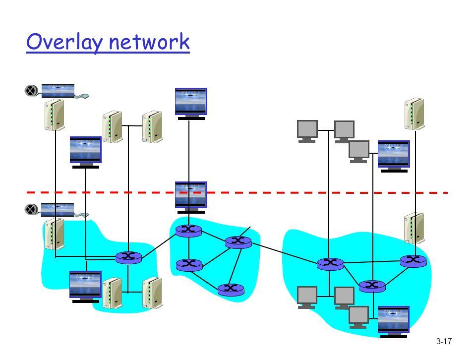 3-17 Overlay network
