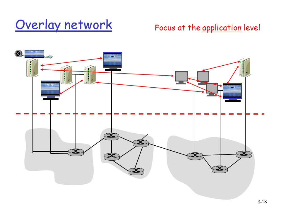 3-18 Overlay network Focus at the application level