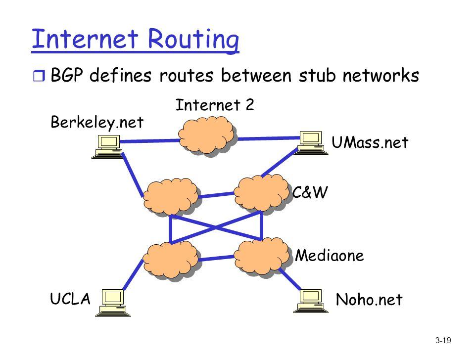3-19 Internet Routing r BGP defines routes between stub networks UCLA Noho.net Berkeley.net UMass.net Internet 2 Mediaone C&W