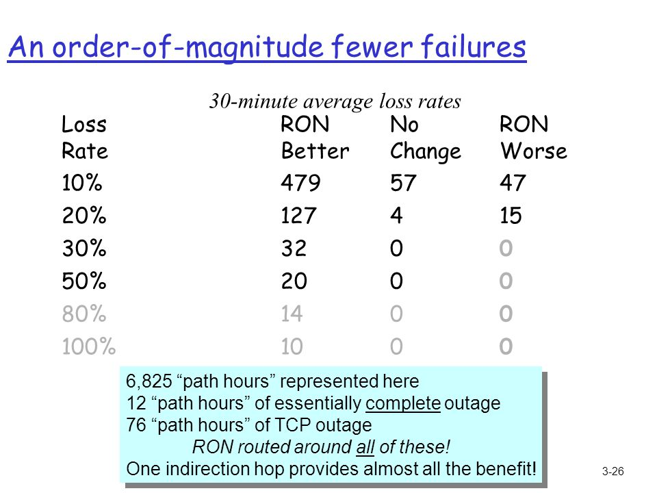 3-26 An order-of-magnitude fewer failures 0010100% 001480% 002050% 003230% 15412720% 475747910% RON Worse No Change RON Better Loss Rate 30-minute ave