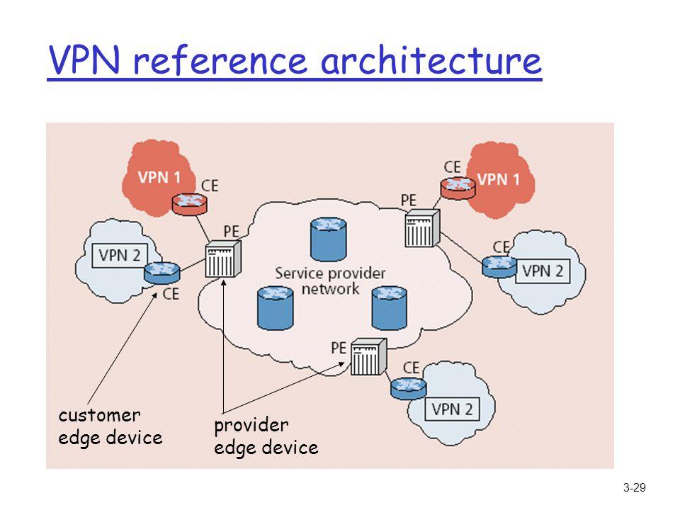 3-29 VPN reference architecture customer edge device provider edge device