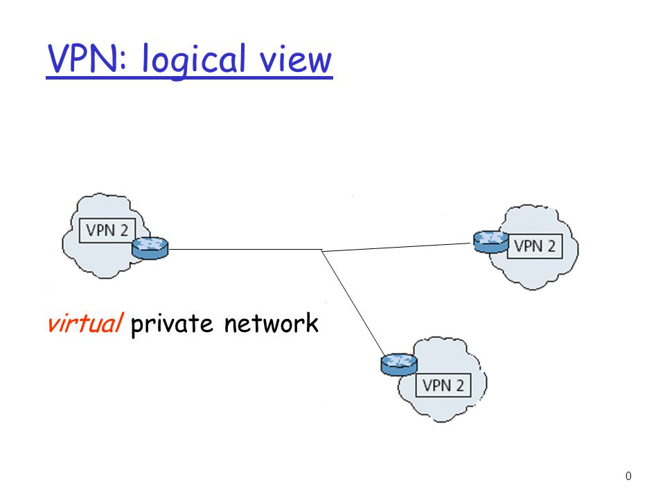 3-30 VPN: logical view customer edge device provider edge device virtual private network