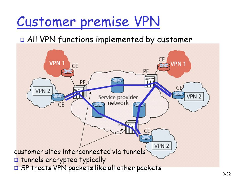 3-32 Customer premise VPN customer sites interconnected via tunnels tunnels encrypted typically SP treats VPN packets like all other packets All VPN f