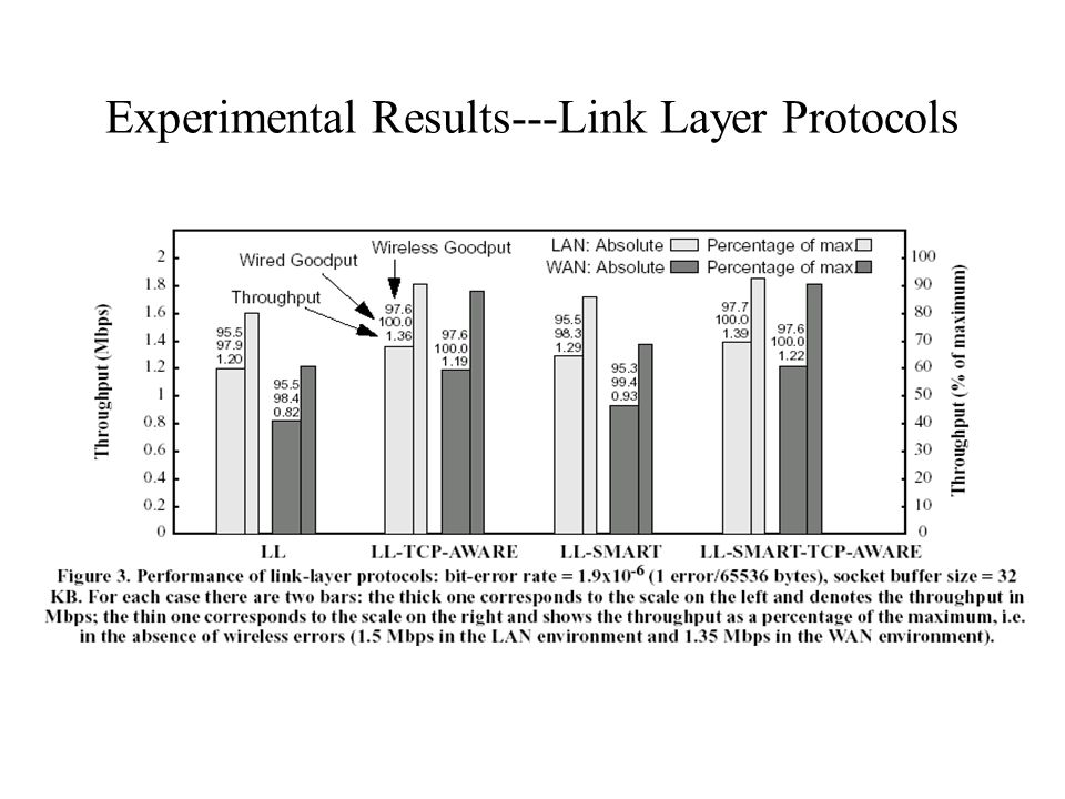 Experimental Results---Link Layer Protocols