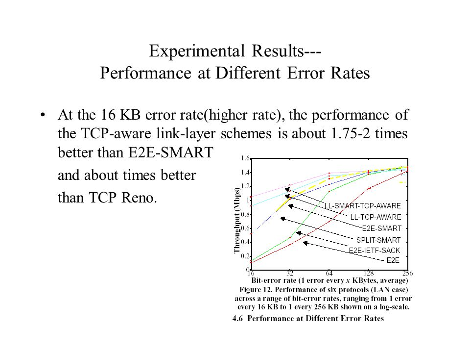 Experimental Results--- Performance at Different Error Rates At the 16 KB error rate(higher rate), the performance of the TCP-aware link-layer schemes is about 1.75-2 times better than E2E-SMART and about times better than TCP Reno.