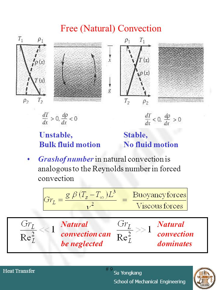 Heat Transfer Su Yongkang School of Mechanical Engineering # 9 Free (Natural) Convection Grashof number in natural convection is analogous to the Reyn