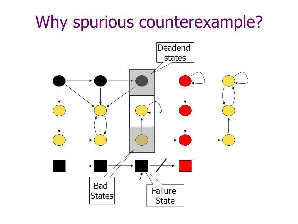 Why spurious counterexample? I I Deadend states Bad States Failure State f
