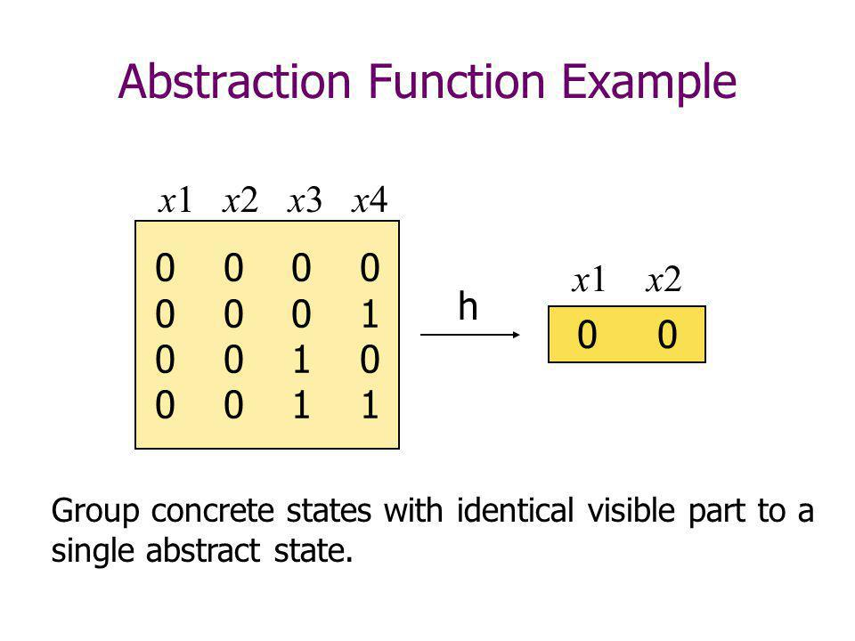 Abstraction Function Example 0 0 0 0 0 0 1 0 0 1 0 0 0 1 1 h x1 x2 x3 x4 x1 x2 Group concrete states with identical visible part to a single abstract state.