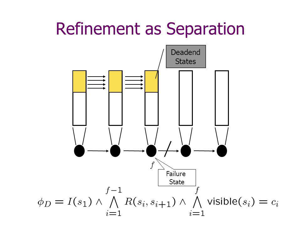 Refinement as Separation Deadend States Failure State f