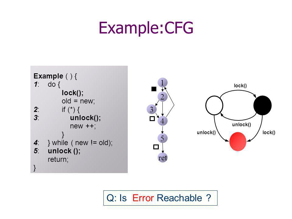 Example:CFG Q: Is Error Reachable .