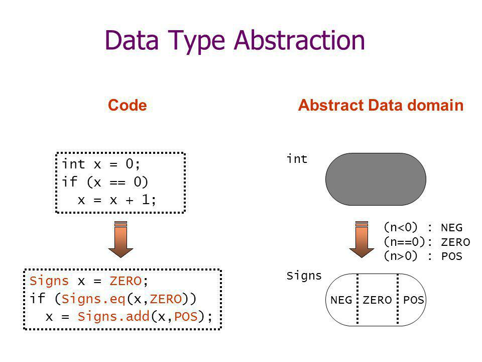 Data Type Abstraction int x = 0; if (x == 0) x = x + 1; Abstract Data domain (n<0) : NEG (n==0): ZERO (n>0) : POS Signs NEGPOSZERO int Code Signs x = ZERO; if (Signs.eq(x,ZERO)) x = Signs.add(x,POS);