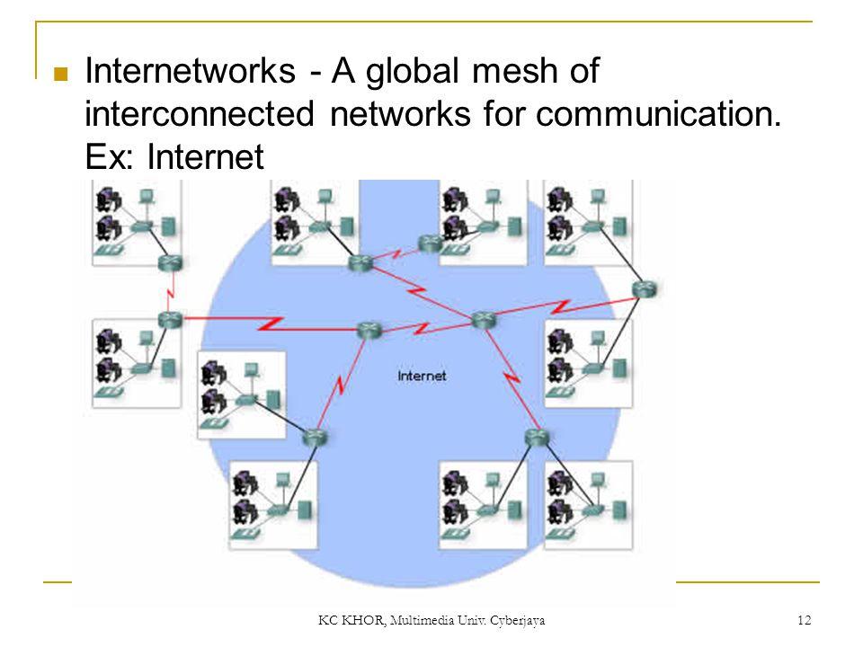 KC KHOR, Multimedia Univ. Cyberjaya 12 Internetworks - A global mesh of interconnected networks for communication. Ex: Internet