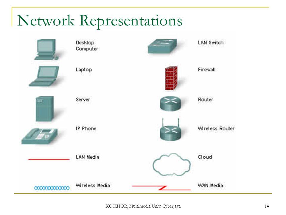 KC KHOR, Multimedia Univ. Cyberjaya 14 Network Representations