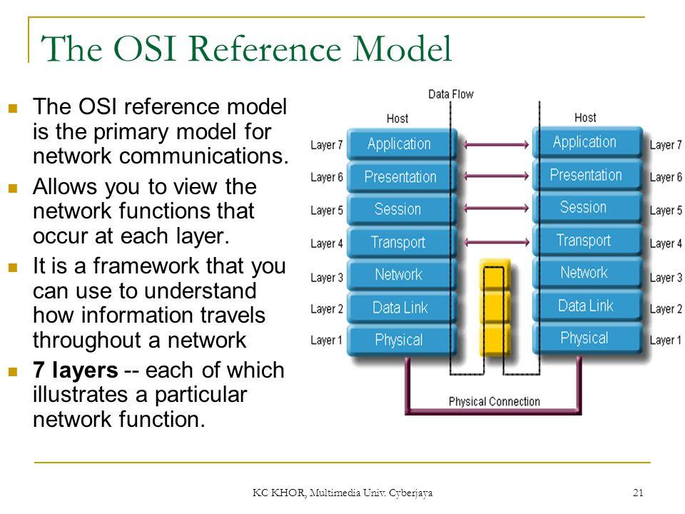 KC KHOR, Multimedia Univ. Cyberjaya 21 The OSI Reference Model The OSI reference model is the primary model for network communications. Allows you to