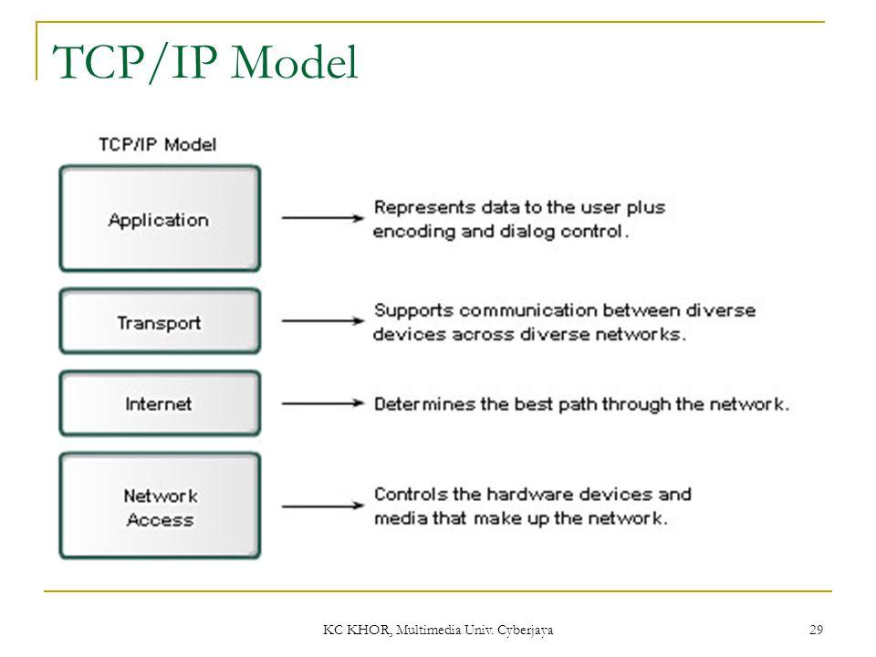 KC KHOR, Multimedia Univ. Cyberjaya 29 TCP/IP Model