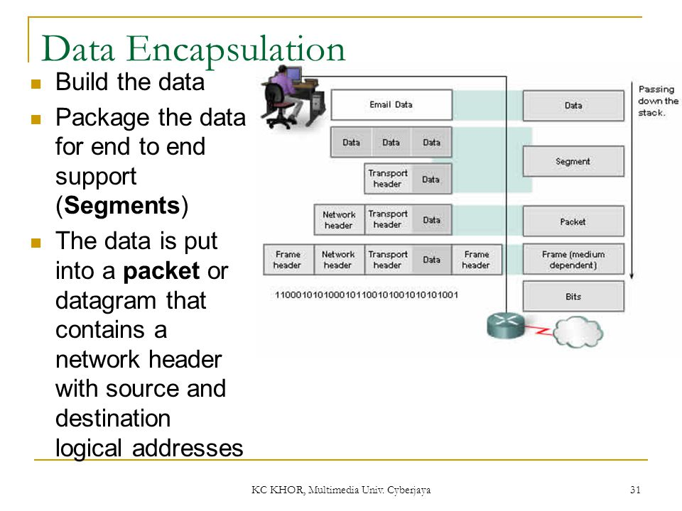 KC KHOR, Multimedia Univ. Cyberjaya 31 Data Encapsulation Build the data Package the data for end to end support (Segments) The data is put into a pac