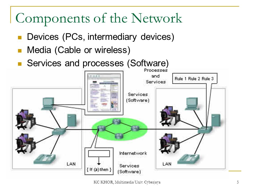 KC KHOR, Multimedia Univ. Cyberjaya 5 Components of the Network Devices (PCs, intermediary devices) Media (Cable or wireless) Services and processes (