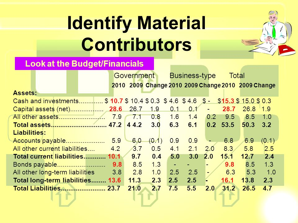 Identify Material Contributors Look at the Budget/Financials 2010 2009 Change 2010 2009 Change 2010 2009 Change Assets: Cash and investments..........