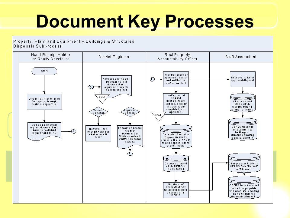 Document Key Processes