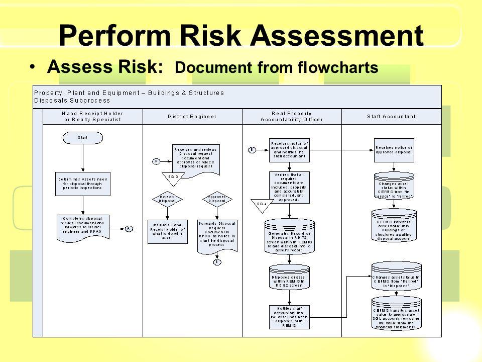 Perform Risk Assessment Assess Risk: Document from flowcharts