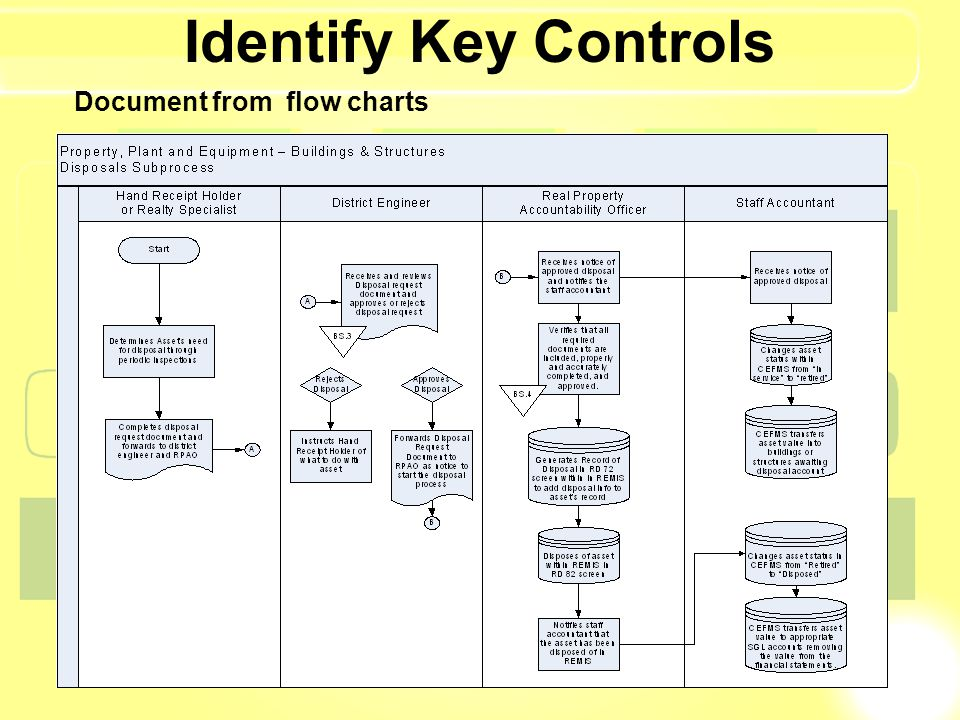 Identify Key Controls Document from flow charts