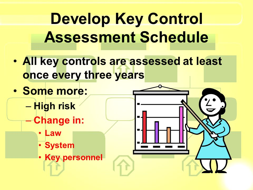 Develop Key Control Assessment Schedule All key controls are assessed at least once every three years Some more: –High risk –Change in: Law System Key personnel