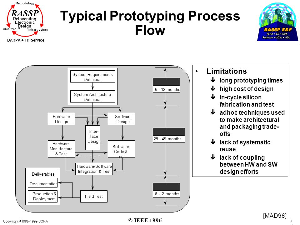 Copyright 1995-1999 SCRA 1010 Methodology Reinventing Electronic Design Architecture Infrastructure DARPA Tri-Service RASSP Typical Prototyping Proces
