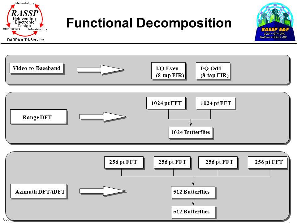 Copyright 1995-1999 SCRA 100100 Methodology Reinventing Electronic Design Architecture Infrastructure DARPA Tri-Service RASSP Functional Decomposition