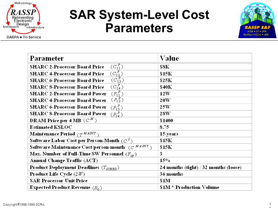 Copyright 1995-1999 SCRA 101101 Methodology Reinventing Electronic Design Architecture Infrastructure DARPA Tri-Service RASSP SAR System-Level Cost Pa