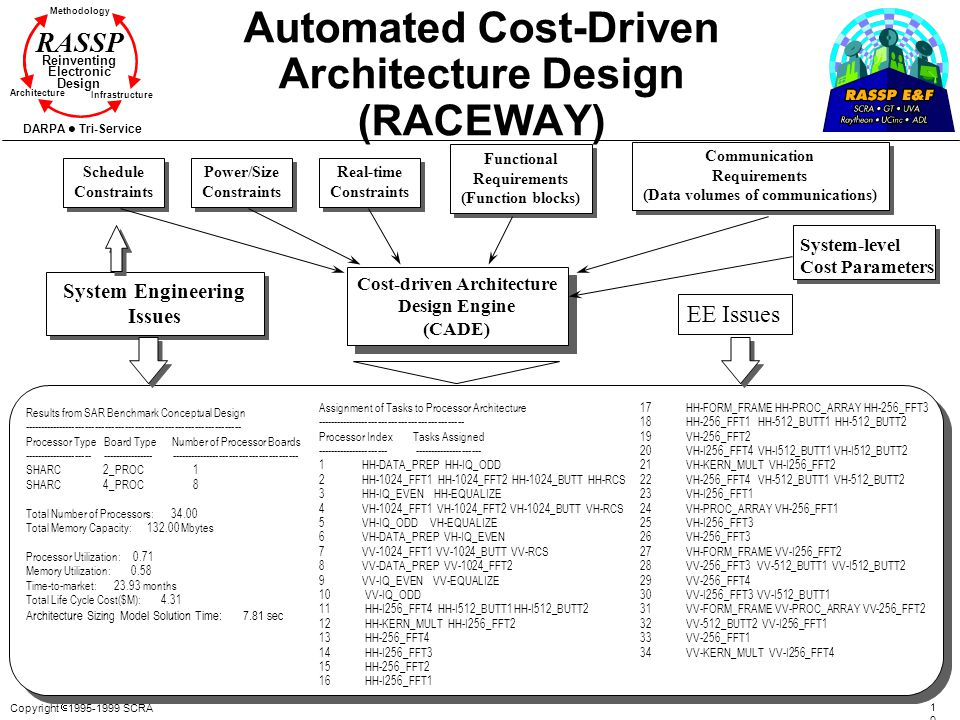Copyright 1995-1999 SCRA 103103 Methodology Reinventing Electronic Design Architecture Infrastructure DARPA Tri-Service RASSP Automated Cost-Driven Ar