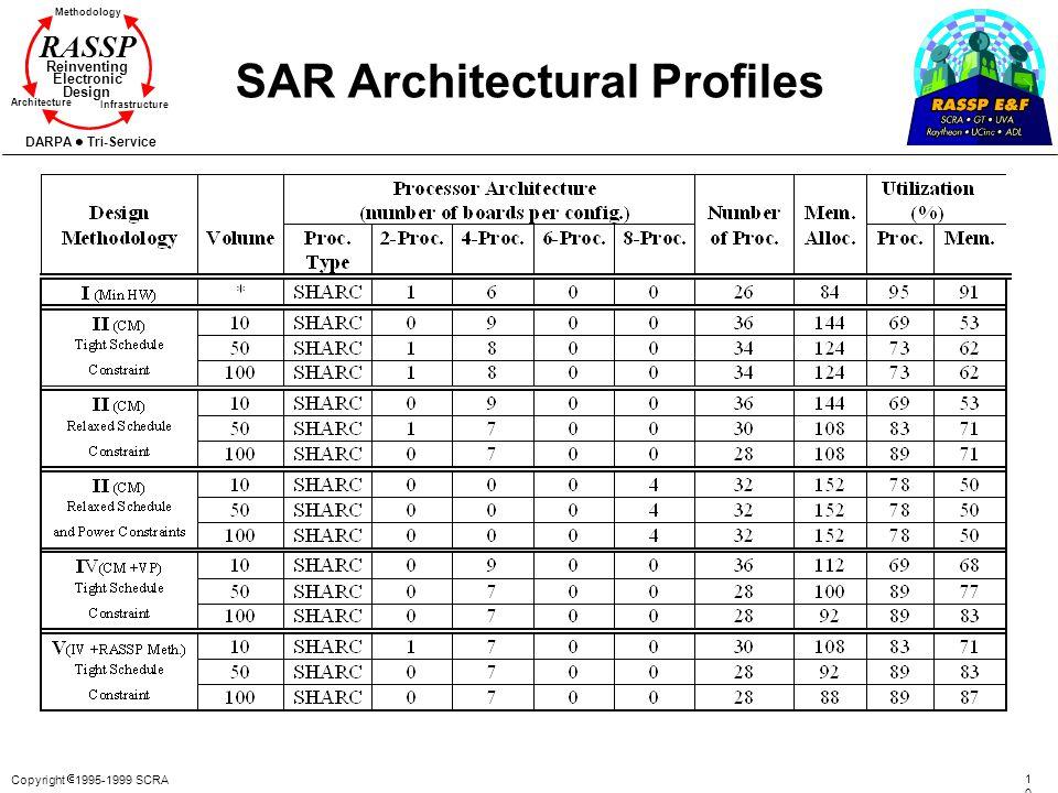 Copyright 1995-1999 SCRA 104104 Methodology Reinventing Electronic Design Architecture Infrastructure DARPA Tri-Service RASSP SAR Architectural Profil