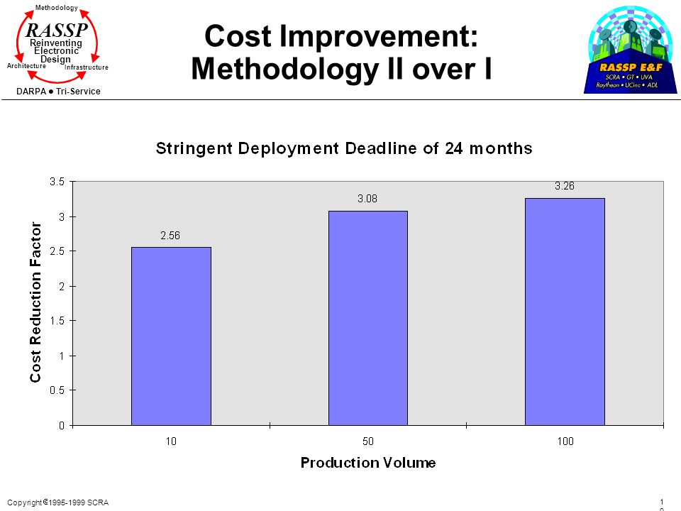 Copyright 1995-1999 SCRA 106106 Methodology Reinventing Electronic Design Architecture Infrastructure DARPA Tri-Service RASSP Cost Improvement: Method