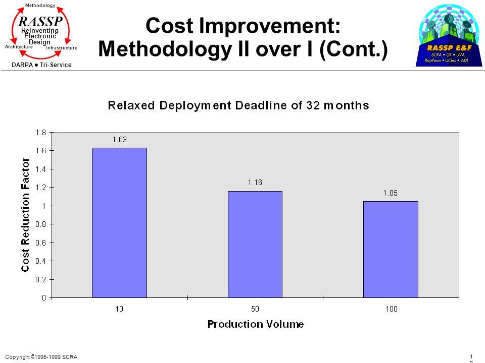 Copyright 1995-1999 SCRA 107107 Methodology Reinventing Electronic Design Architecture Infrastructure DARPA Tri-Service RASSP Cost Improvement: Method