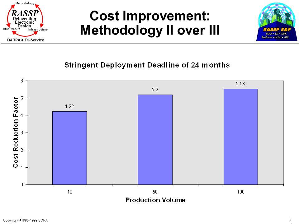 Copyright 1995-1999 SCRA 109109 Methodology Reinventing Electronic Design Architecture Infrastructure DARPA Tri-Service RASSP Cost Improvement: Method