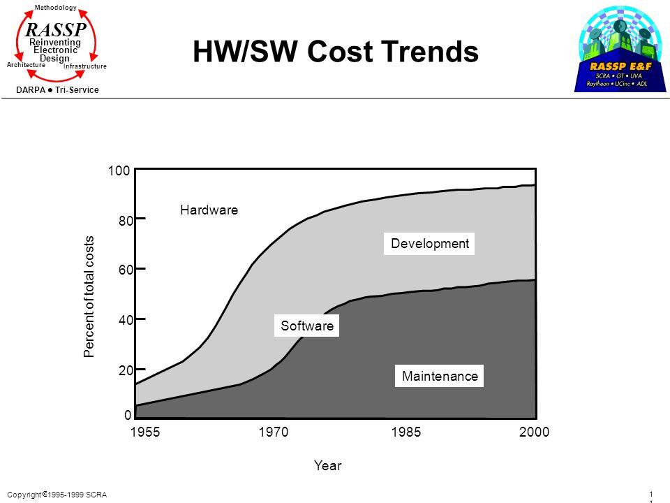 Copyright 1995-1999 SCRA1 Methodology Reinventing Electronic Design Architecture Infrastructure DARPA Tri-Service RASSP HW/SW Cost Trends 0 20 40 60 8